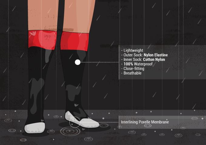 Best Waterproof Socks Review