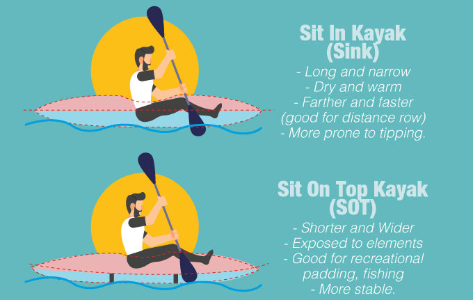 Sit In Kayak (Sink) vs Sit On Kayak (SOT)
